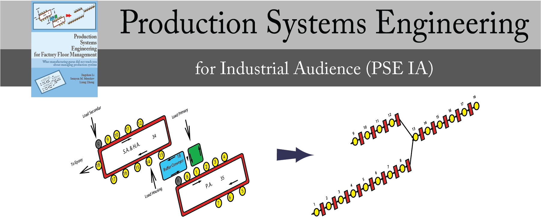 Production management as a system